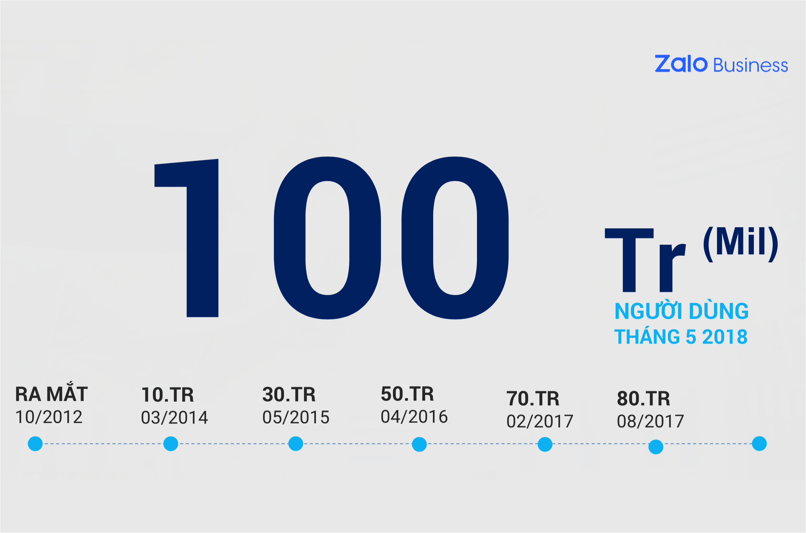 Zalo Users Statistics in Vietnam