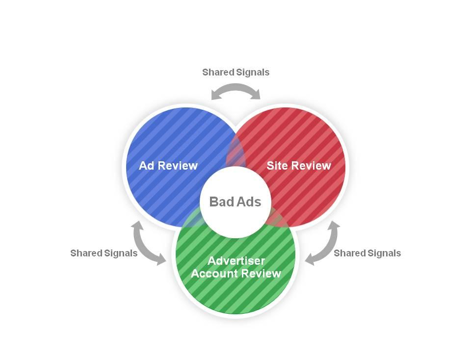 Quy trình đánh giá chất lượng Quảng cáo Adwords của Google