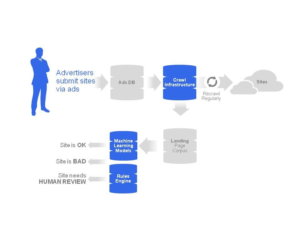 Quy trình đánh giá cấp độ trang web Adwords của Google