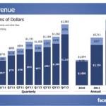Facebook vượt trội Google ở thị trường quảng cáo di động