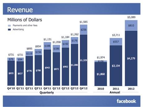Doanh thu của Facebook ghi nhận ở mức 1,58 tỷ USD vào Q4/2012