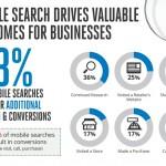 Nghiên cứu về hành vi sử dụng Mobile tới quyết định mua hàng