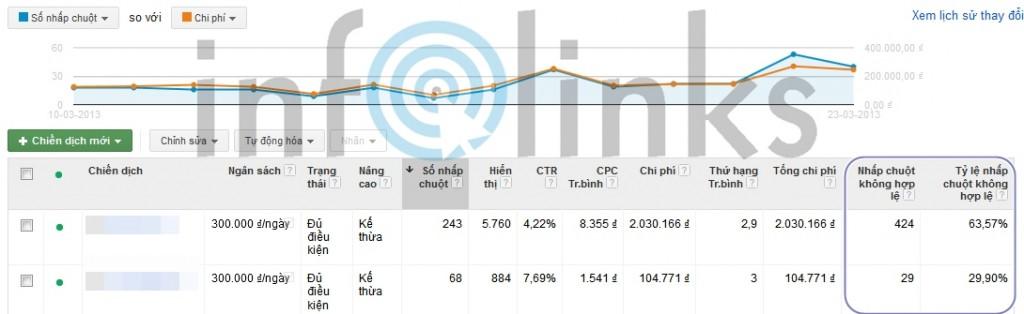 Thống kê click không hợp lệ trong báo cáo Quảng cáo Google Adwords