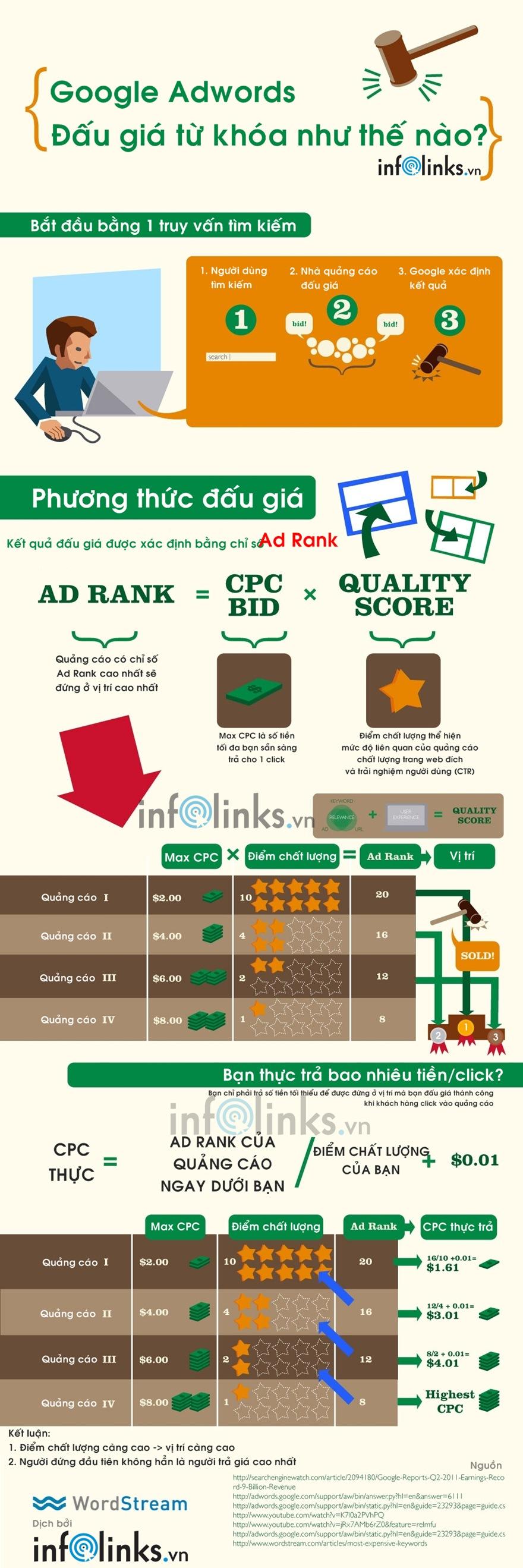 Cách thức Google đấu giá và xếp hạng quảng cáo