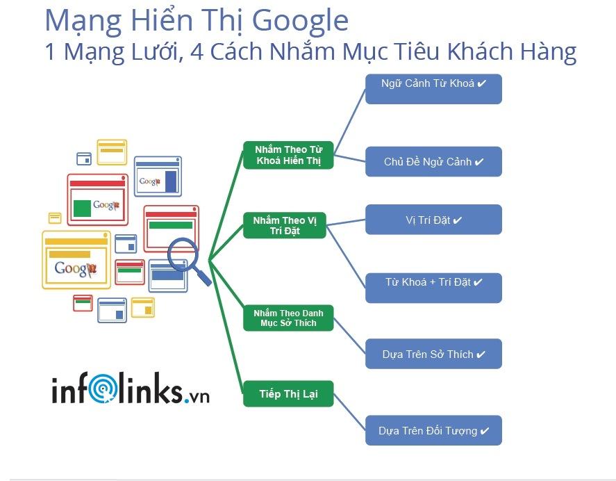 Cách thức nhắm mục tiêu trong Quảng cáo mạng hiển thị của Google