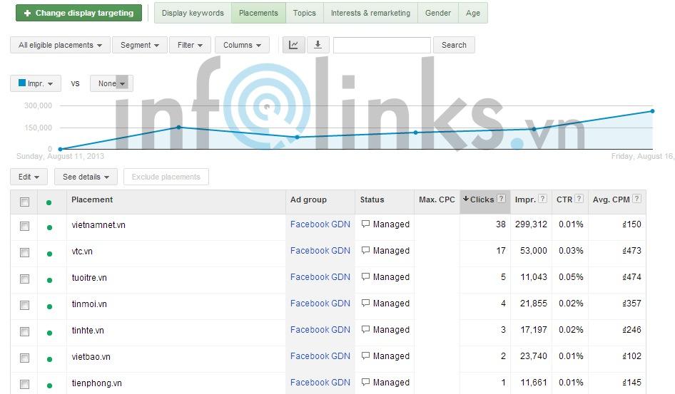 Báo cáo chi tiết hiệu suất quảng cáo trên các website mạng hiển thị Google