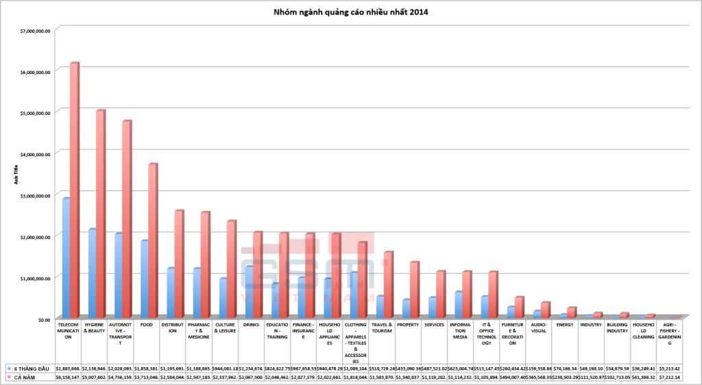 Chi phí quảng cáo trực tuyến theo ngành tại Việt Nam năm 2014