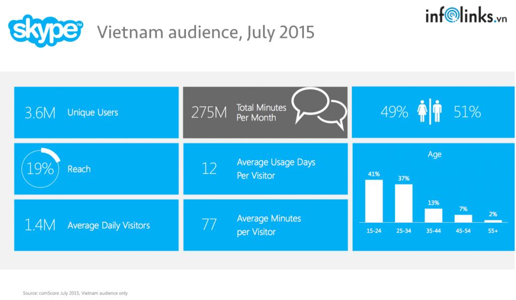 Thống kê về người dùng Skype tại Việt Nam
