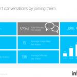 Số liệu Cập nhật về lượng người dùng Skype tại Việt Nam
