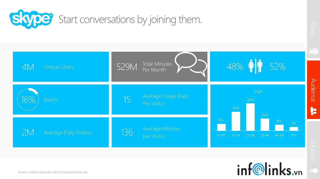 Thống kê lượng người sử dụng Skype tại Việt Nam