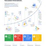 Bảng giá mới Dịch vụ G Suite Áp dụng từ 2/4/2019 – Thông báo chính thức bởi Google